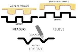 Intaglio, relieve y epígrafe